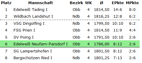 Bayernliga Tabelle